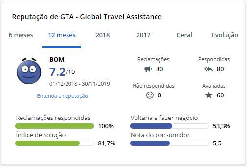 GTA – Global Travel Assistance